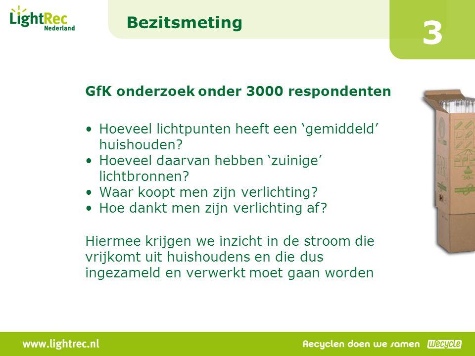 3 Bezitsmeting GfK onderzoek onder 3000 respondenten