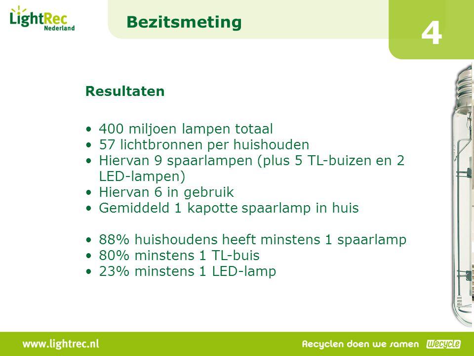 4 Bezitsmeting Resultaten 400 miljoen lampen totaal