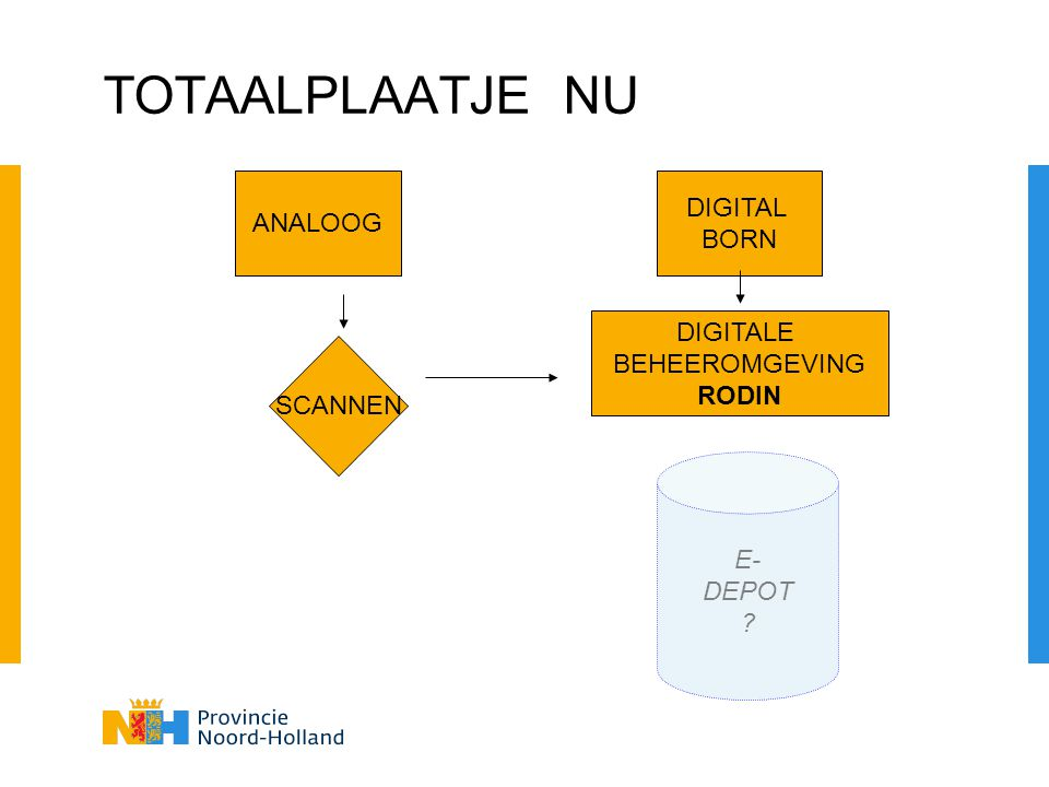 TOTAALPLAATJE NU DIGITAL ANALOOG BORN DIGITALE BEHEEROMGEVING RODIN