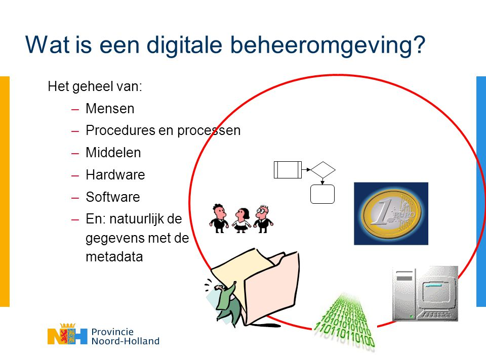 Wat is een digitale beheeromgeving