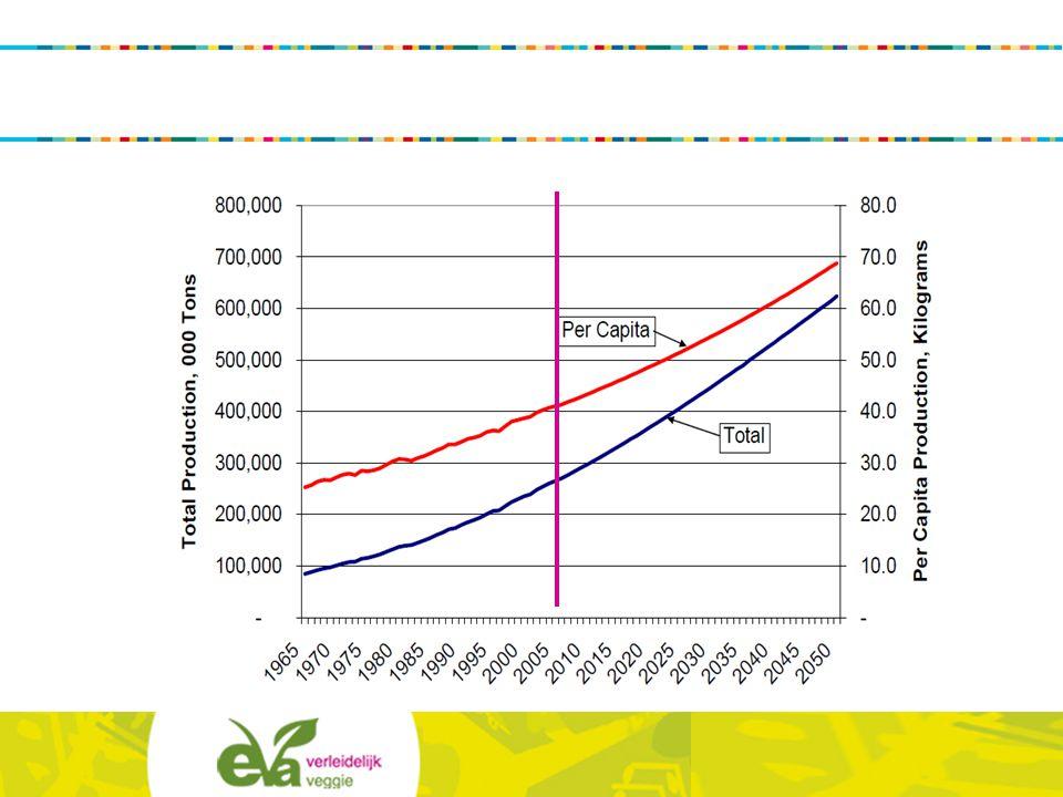 Men verwacht dat de vraag naar vlees tegen 2050 zal verdubbelen, door de groei van de bevolking en de groei van de welvaart. Dat is een onhoudbare situatie.