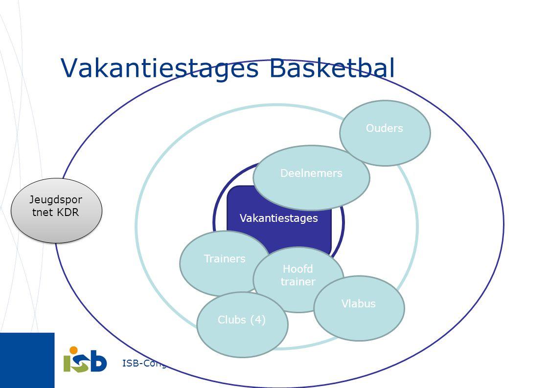 Vakantiestages Basketbal