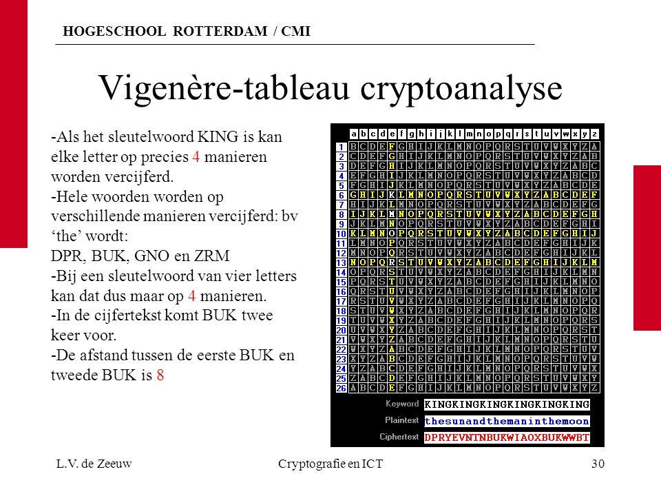 Vigenère-tableau cryptoanalyse