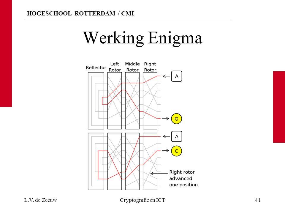 Werking Enigma L.V. de Zeeuw Cryptografie en ICT