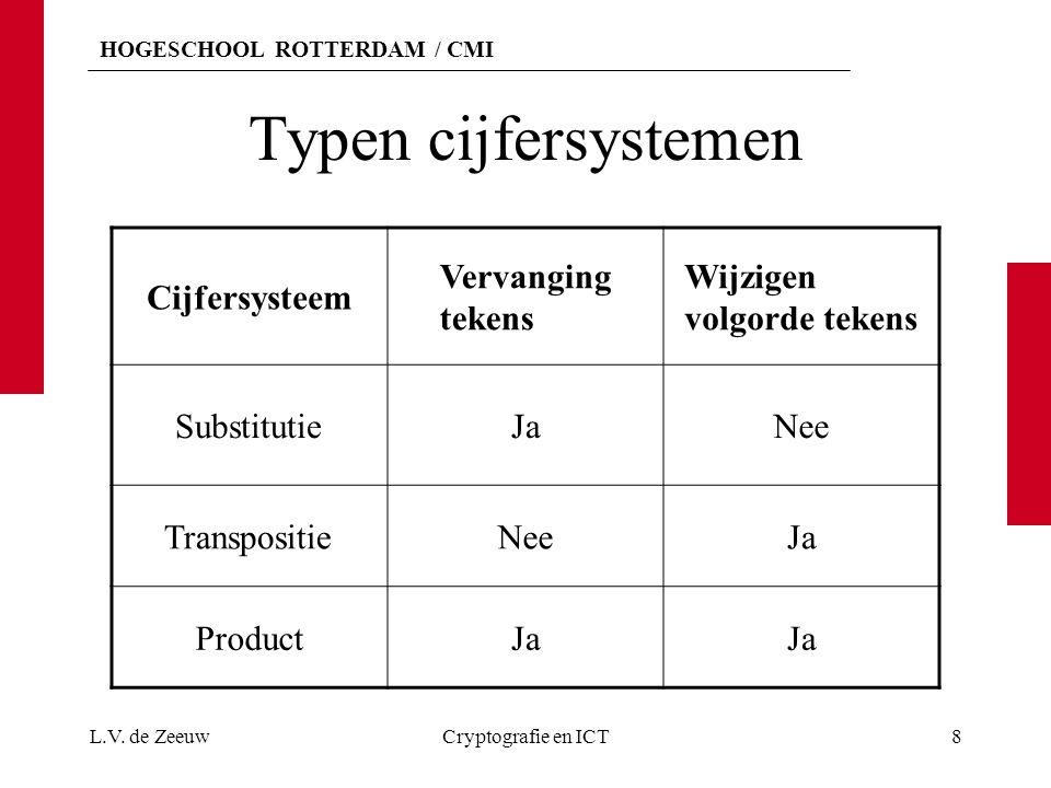 Typen cijfersystemen Cijfersysteem Vervanging tekens