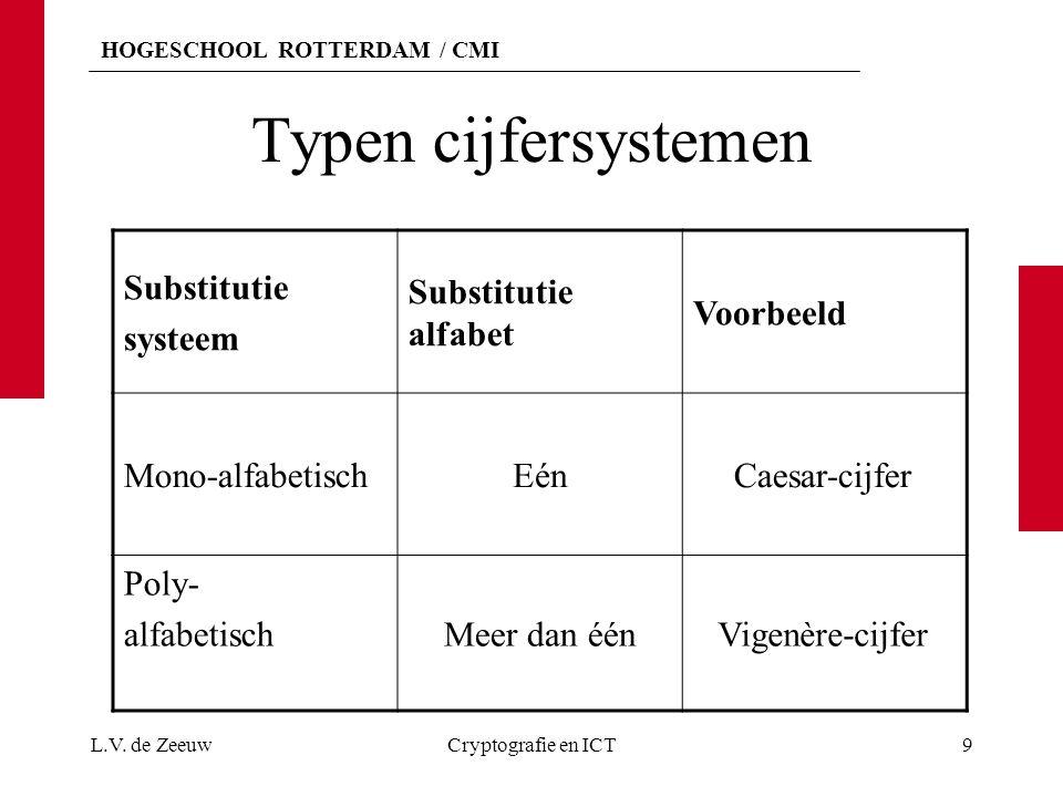 Typen cijfersystemen Substitutie systeem Substitutie alfabet Voorbeeld