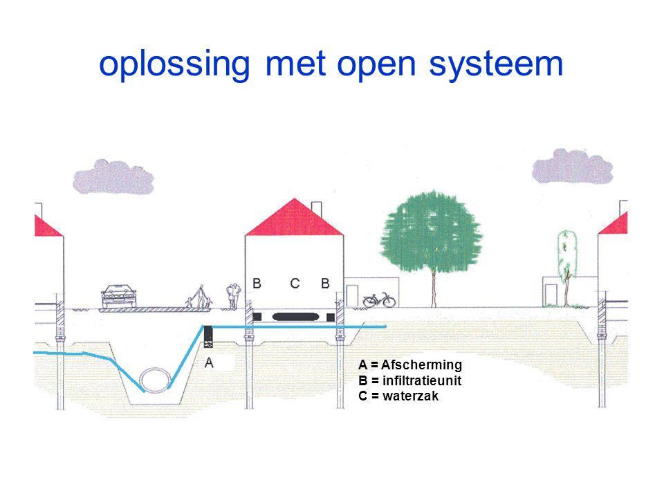 oplossing met open systeem
