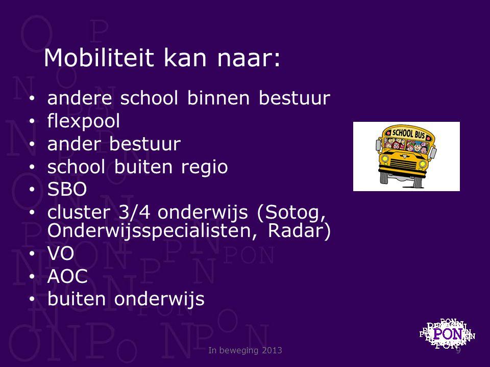 Mobiliteit kan naar: andere school binnen bestuur flexpool