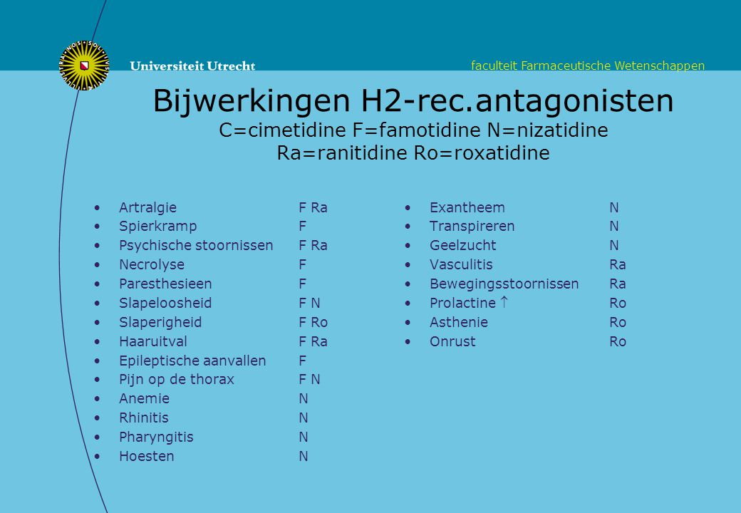 Bijwerkingen H2-rec.antagonisten C=cimetidine F=famotidine N=nizatidine Ra=ranitidine Ro=roxatidine