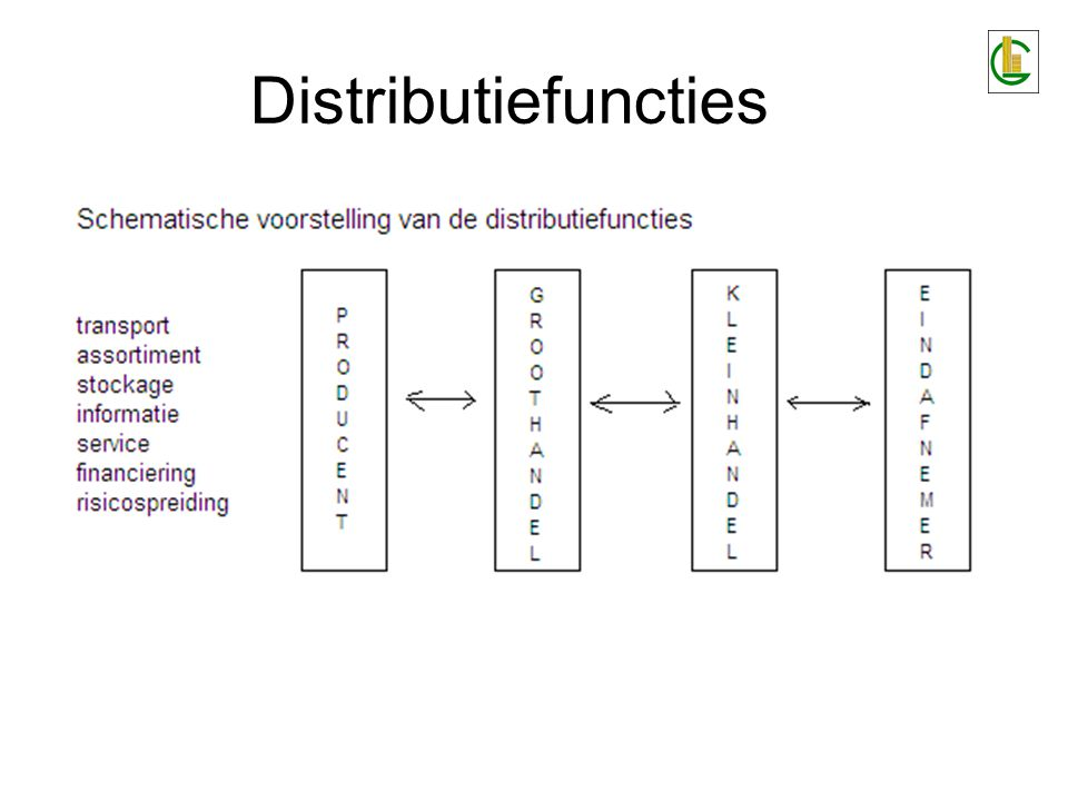 Distributiefuncties