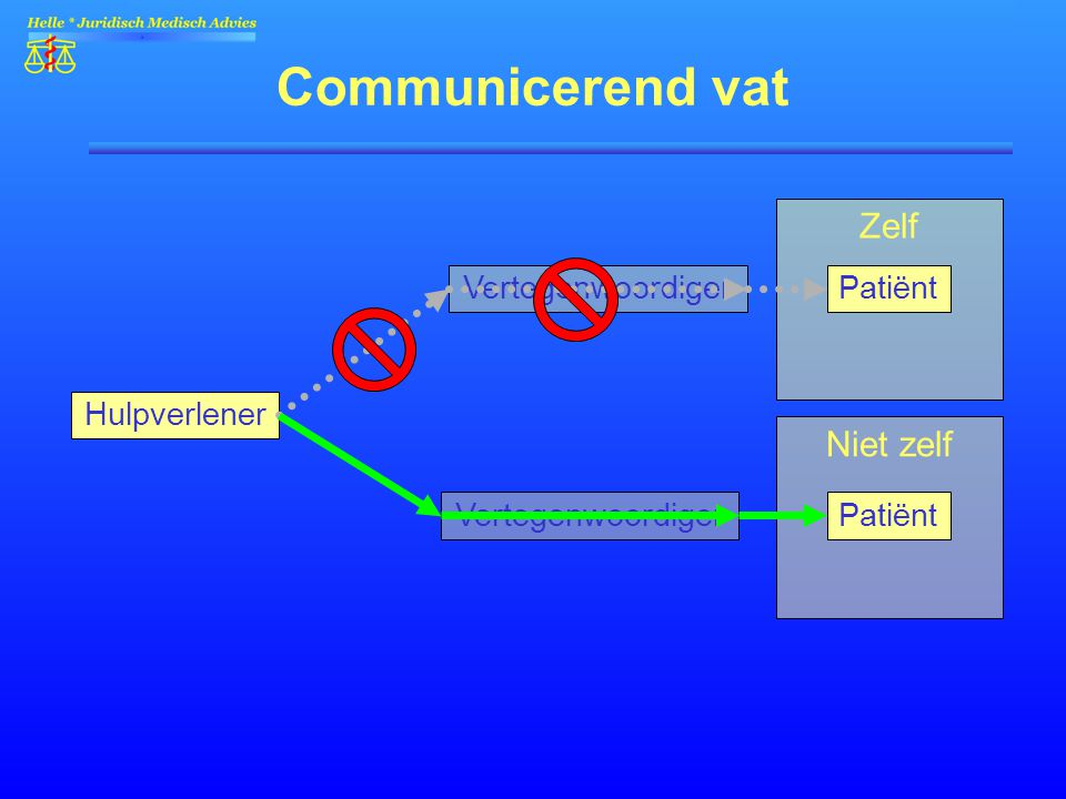 Communicerend vat Zelf Niet zelf Vertegenwoordiger Patiënt