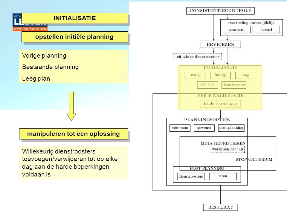 opstellen initiële planning manipuleren tot een oplossing