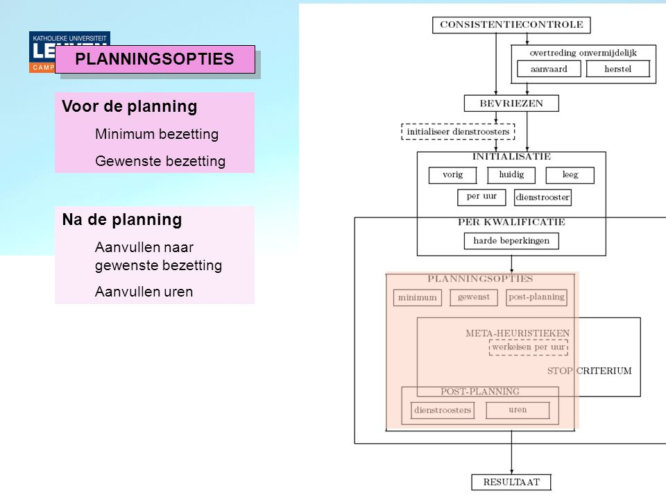 PLANNINGSOPTIES Voor de planning Na de planning Minimum bezetting