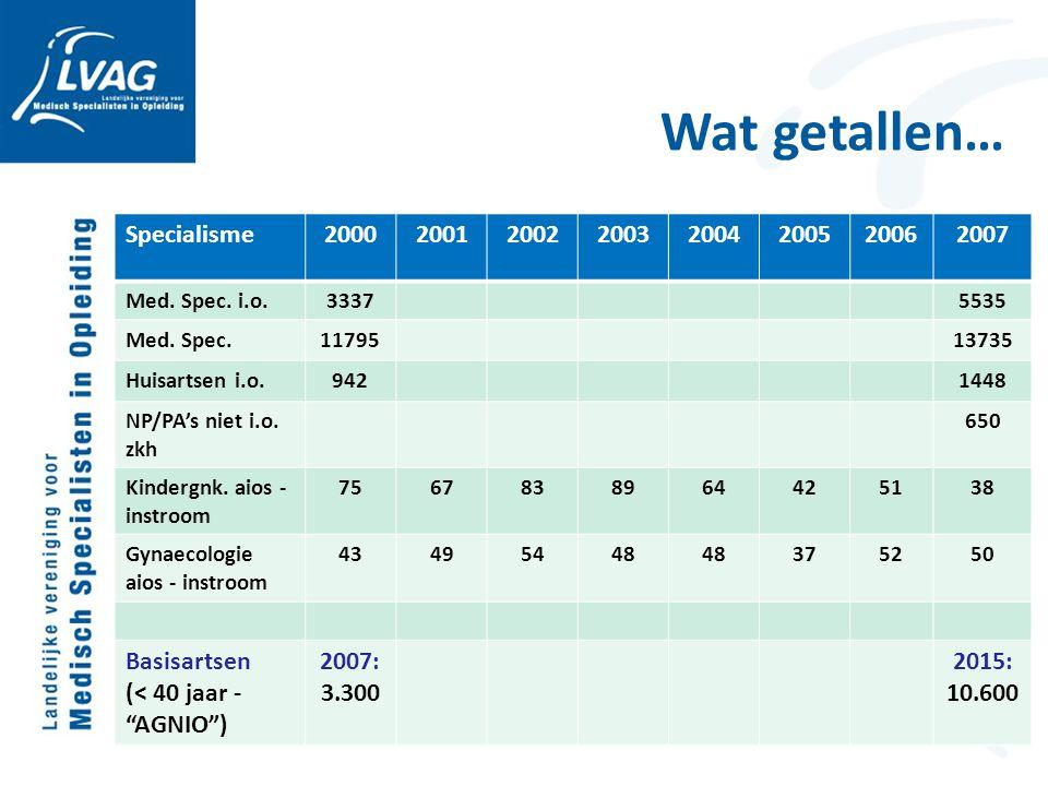 Wat getallen… Specialisme 2000 2001 2002 2003 2004 2005 2006 2007