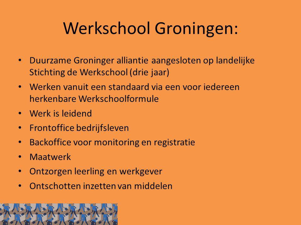 Werkschool Groningen: