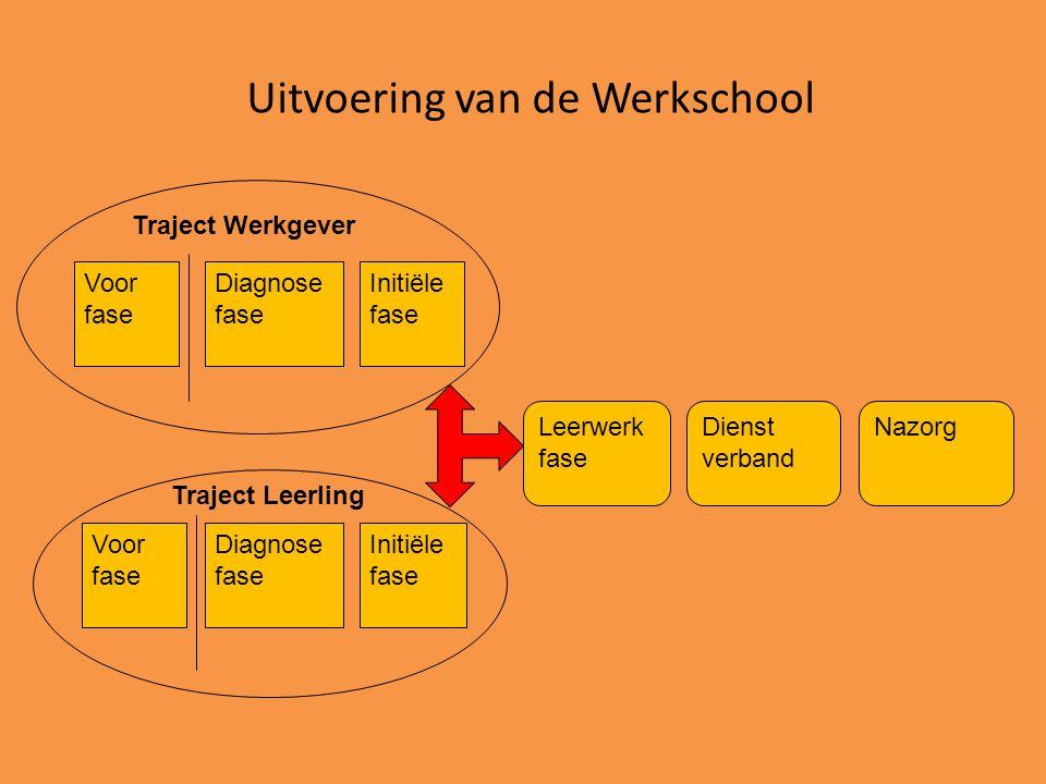 Uitvoering van de Werkschool