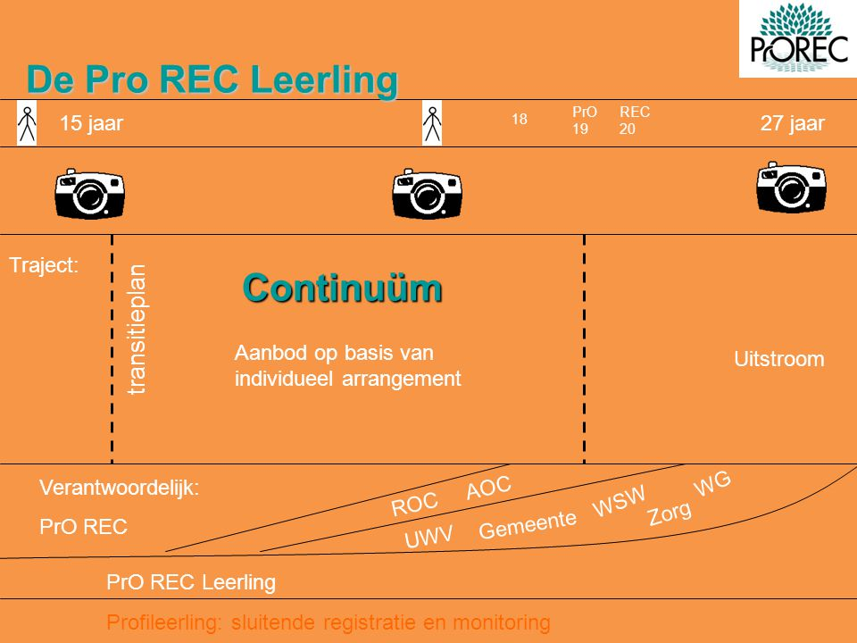 De Pro REC Leerling transitieplan 15 jaar 27 jaar Continuüm Traject: