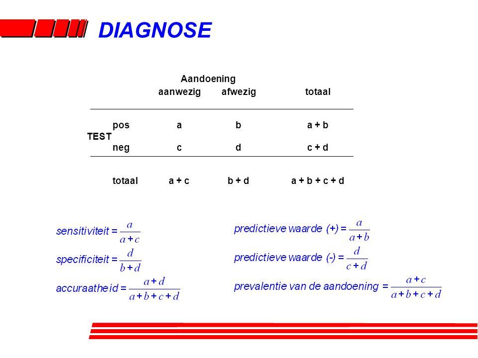 DIAGNOSE aanwezig a c a + c pos TEST neg totaal afwezig b d b + d