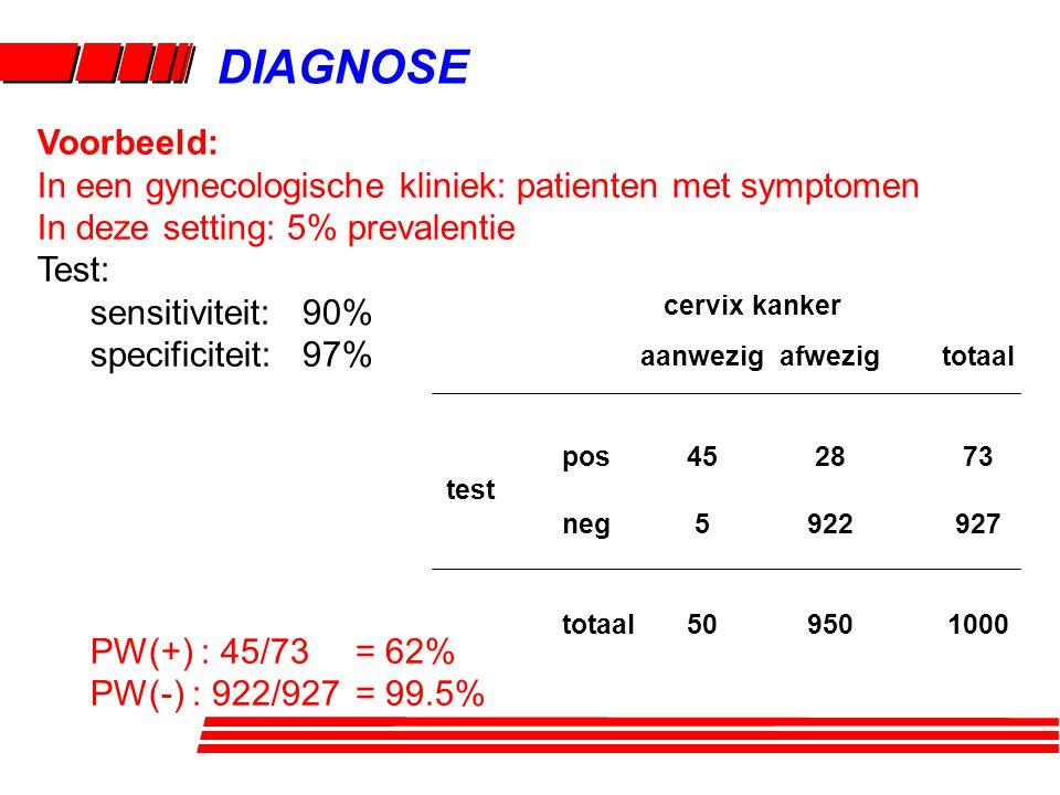 DIAGNOSE Voorbeeld: In een gynecologische kliniek: patienten met symptomen. In deze setting: 5% prevalentie.