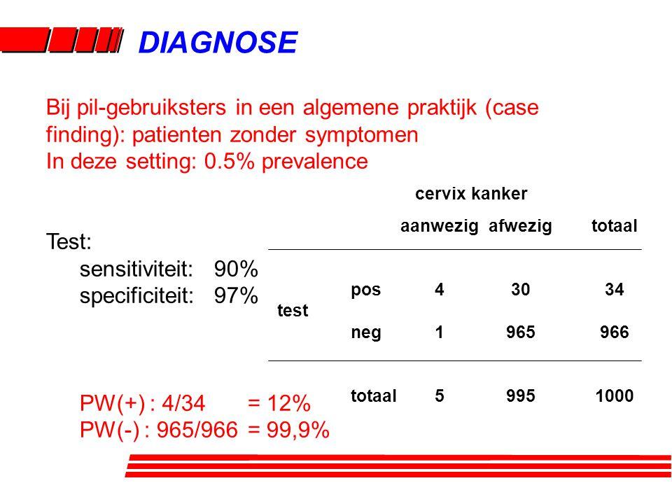 DIAGNOSE Bij pil-gebruiksters in een algemene praktijk (case finding): patienten zonder symptomen. In deze setting: 0.5% prevalence.