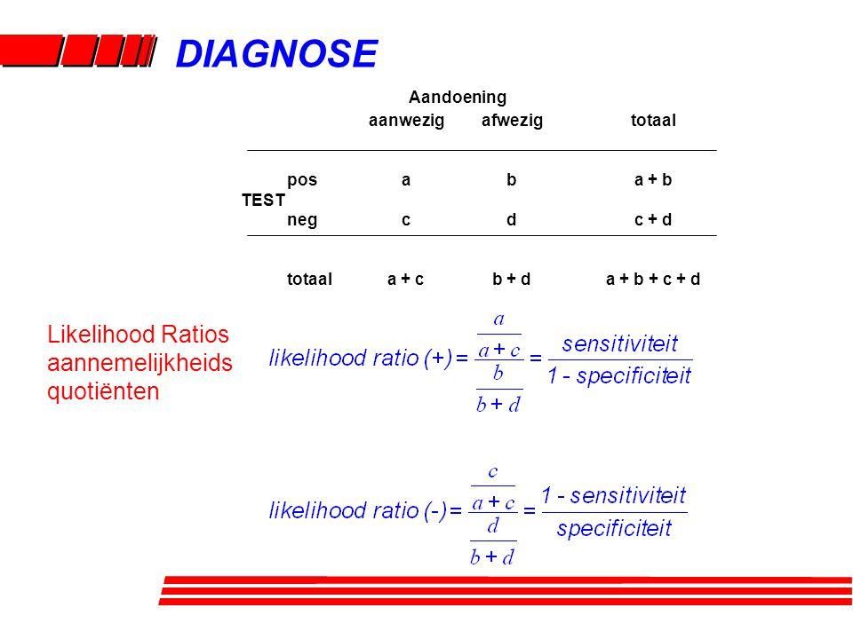 DIAGNOSE Likelihood Ratios aannemelijkheids quotiënten aanwezig a c