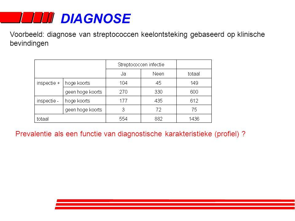 DIAGNOSE Voorbeeld: diagnose van streptococcen keelontsteking gebaseerd op klinische bevindingen.