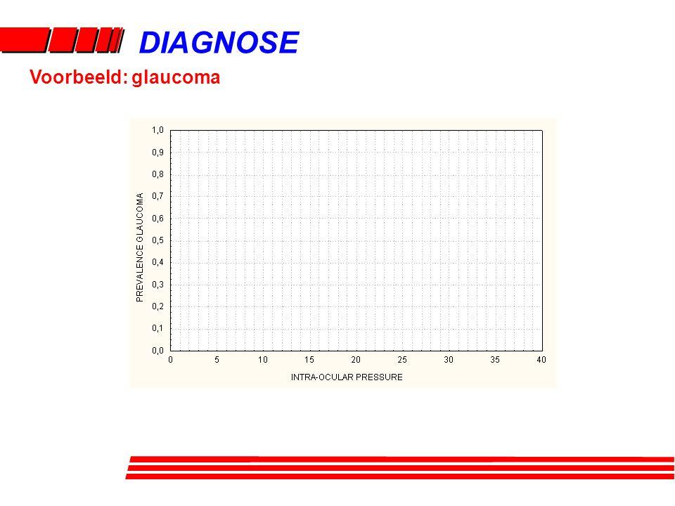 DIAGNOSE Voorbeeld: glaucoma
