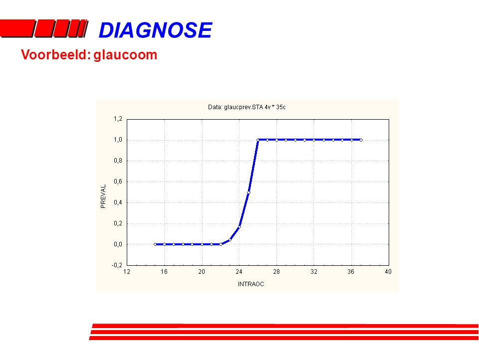 DIAGNOSE Voorbeeld: glaucoom