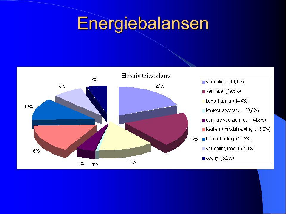 Energiebalansen