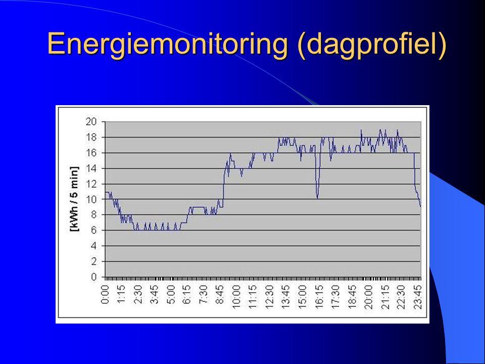 Energiemonitoring (dagprofiel)