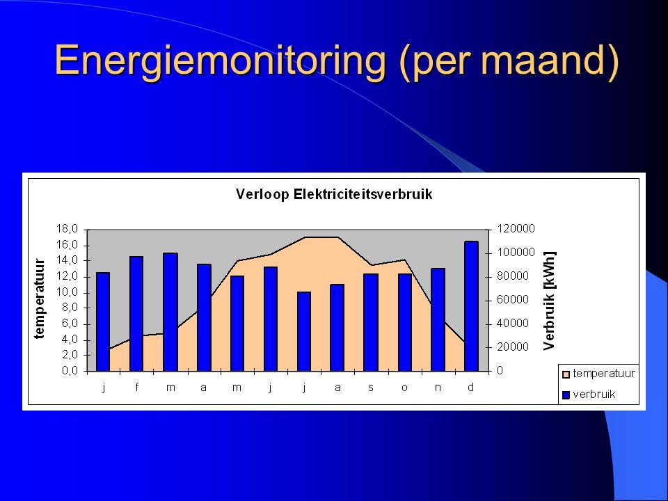 Energiemonitoring (per maand)