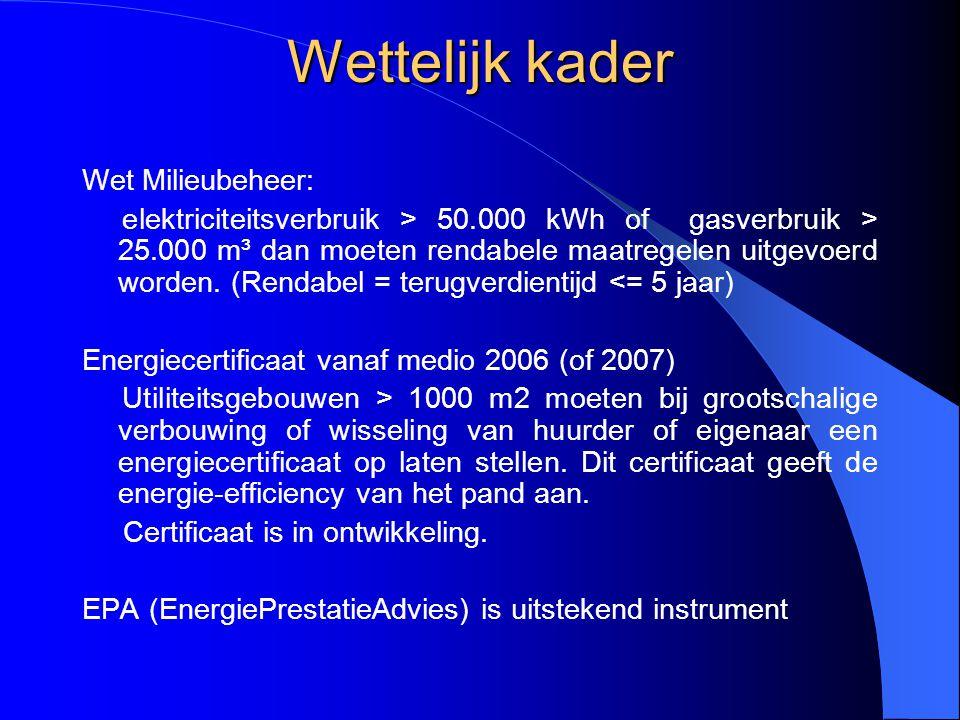 Wettelijk kader Wet Milieubeheer: