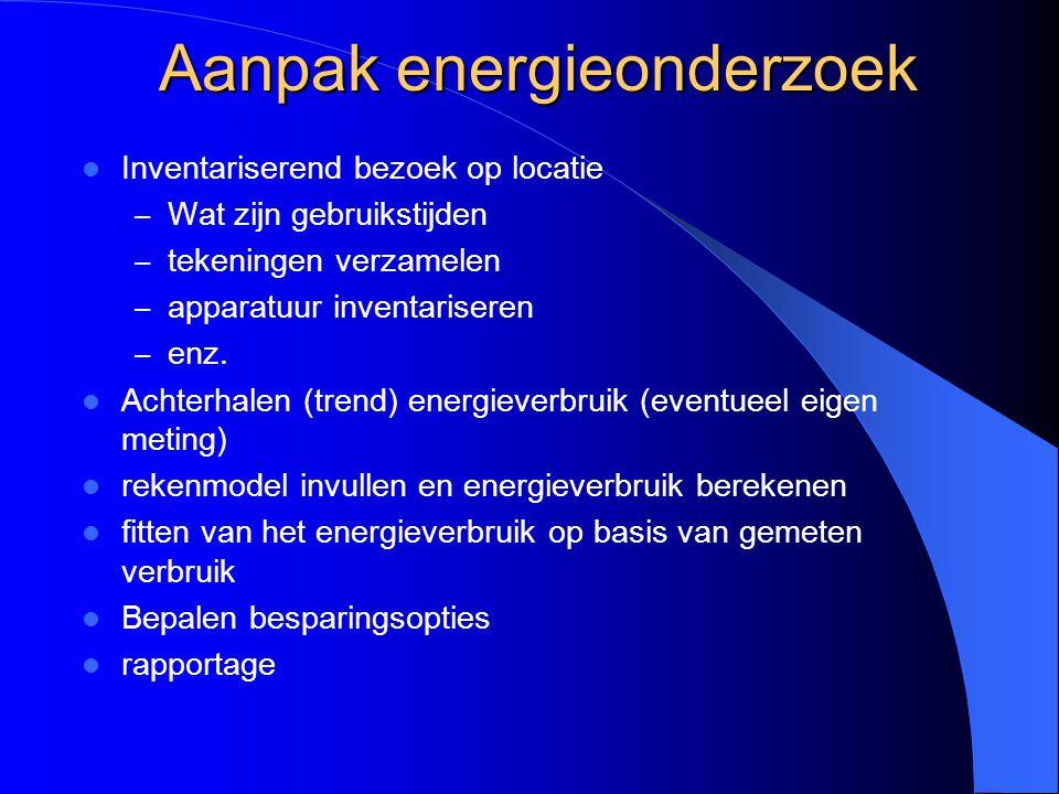Aanpak energieonderzoek