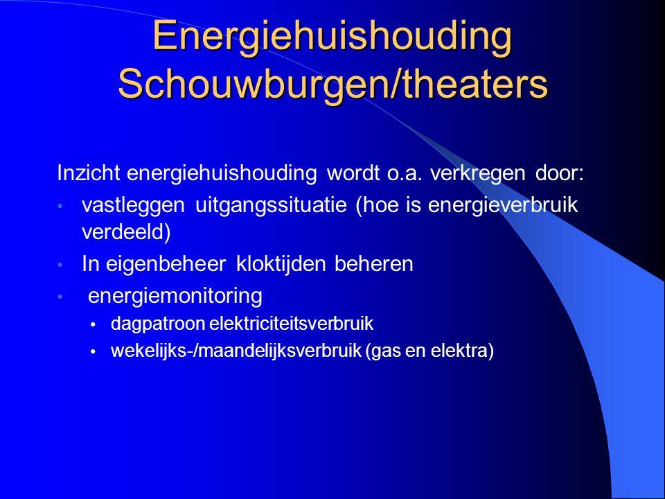 Energiehuishouding Schouwburgen/theaters