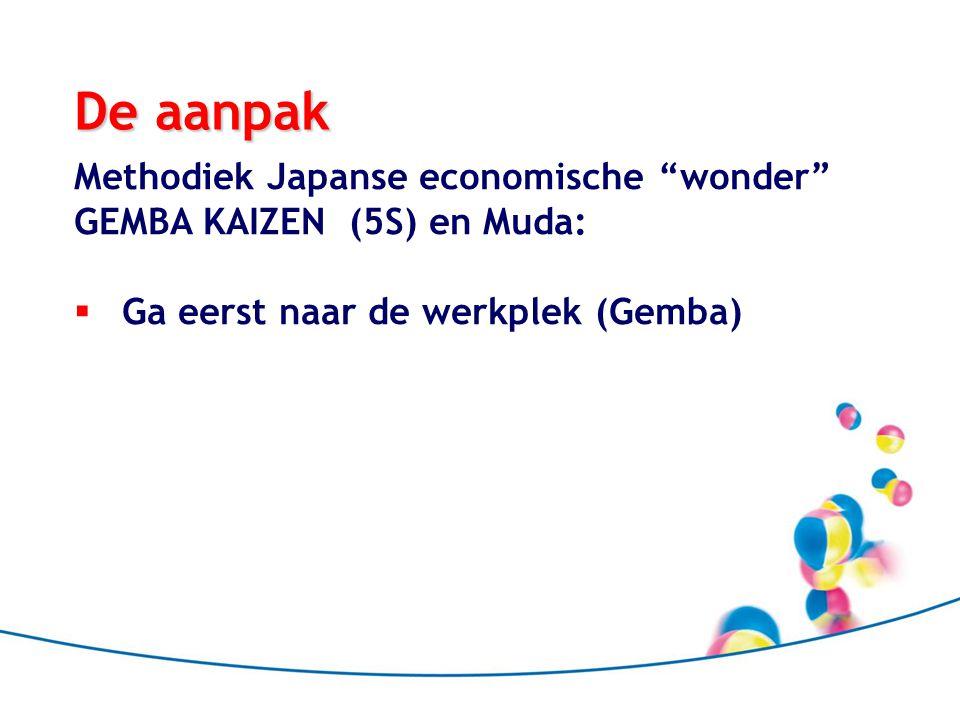 De aanpak Methodiek Japanse economische wonder