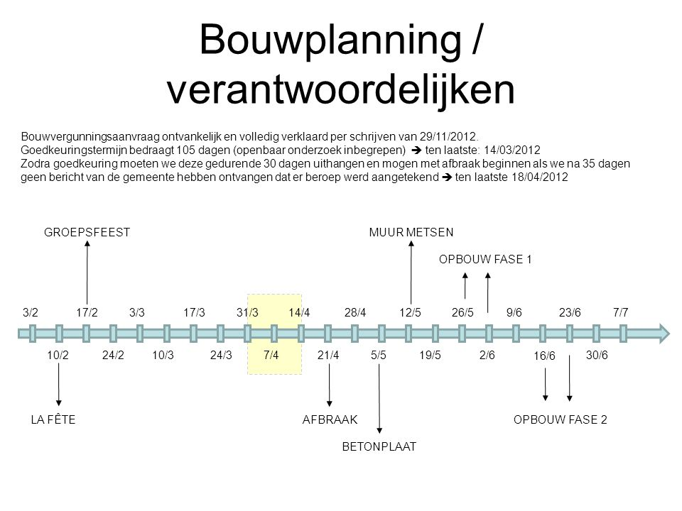 Bouwplanning / verantwoordelijken