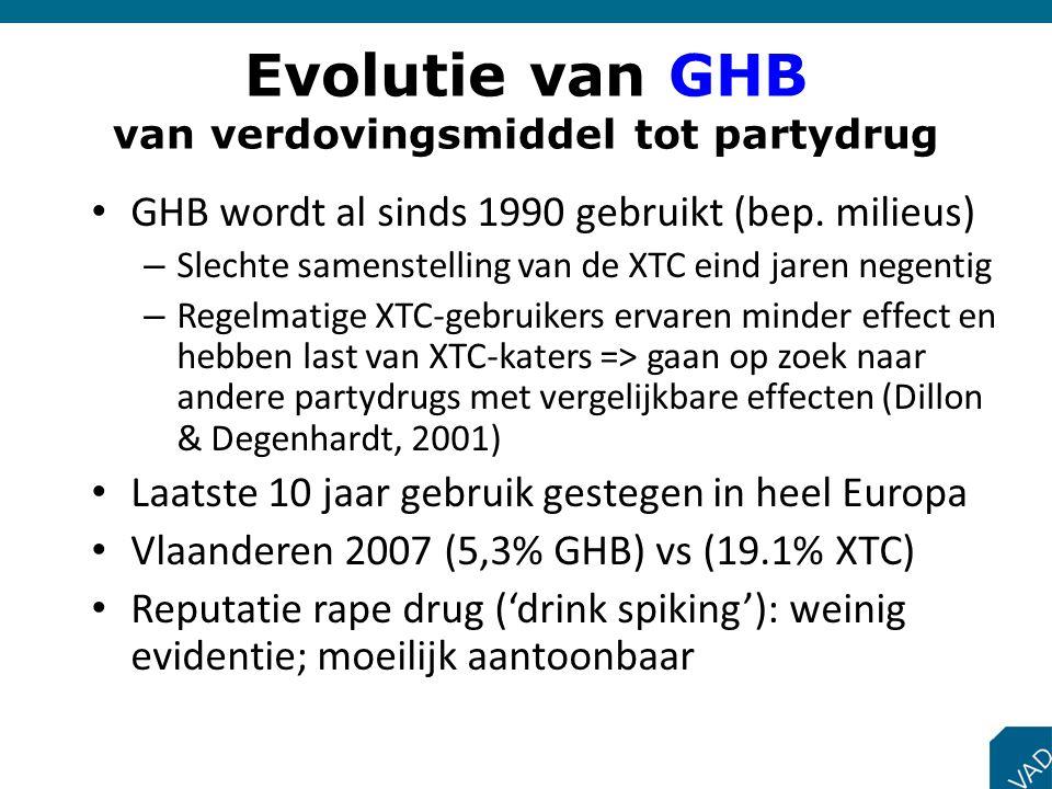 Evolutie van GHB van verdovingsmiddel tot partydrug