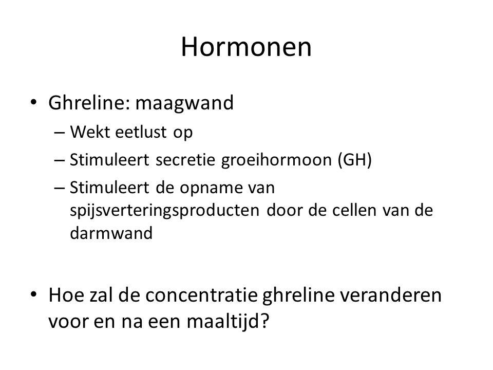 Hormonen Ghreline: maagwand