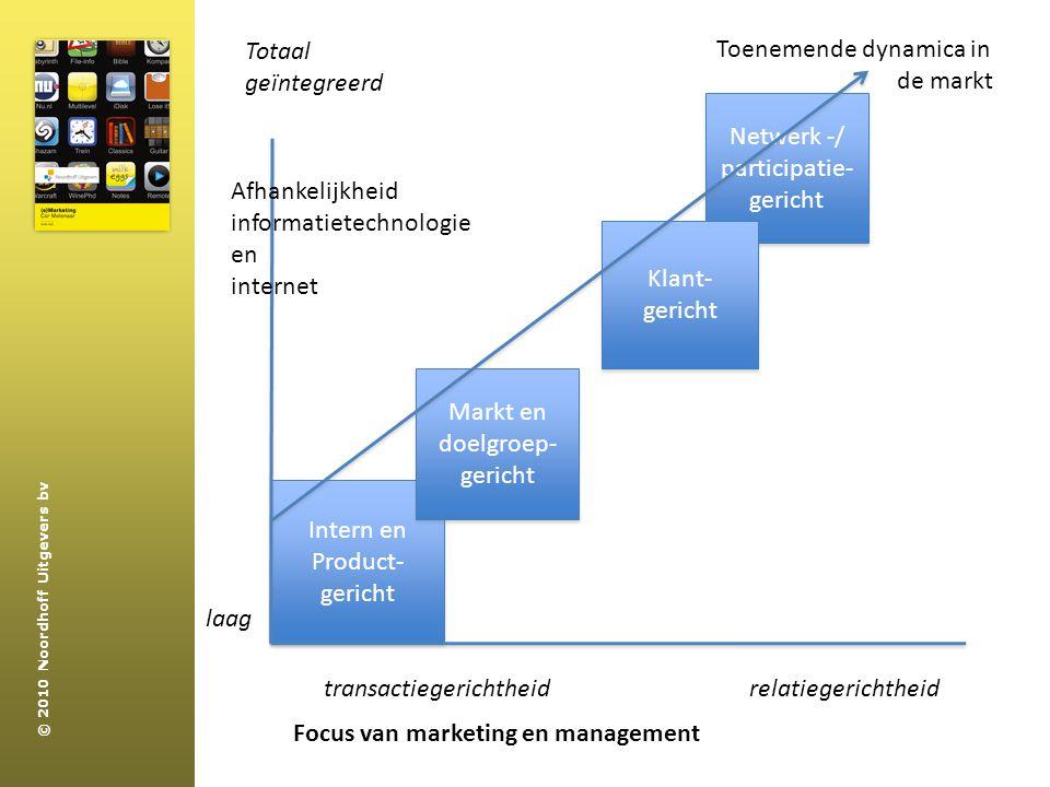 Totaal geïntegreerd. Toenemende dynamica in. de markt. Netwerk -/ participatie- gericht. Afhankelijkheid.