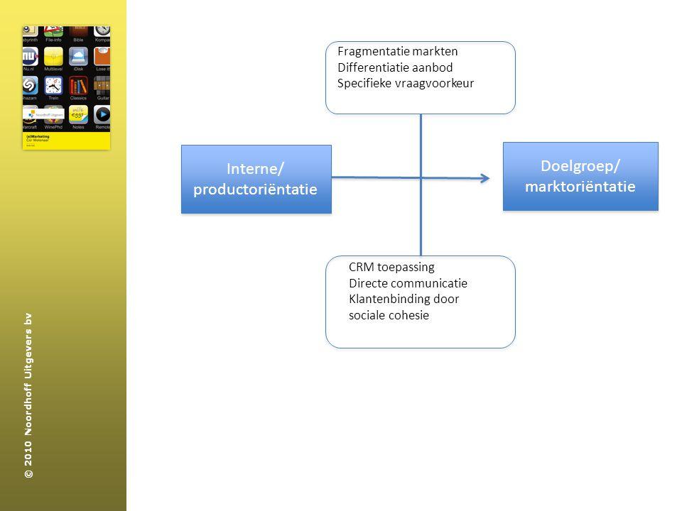 Doelgroep/ Interne/ marktoriëntatie productoriëntatie