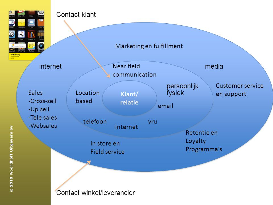 Contact klant ver. Marketing en fulfillment. internet. internet. Near field. communication. media.