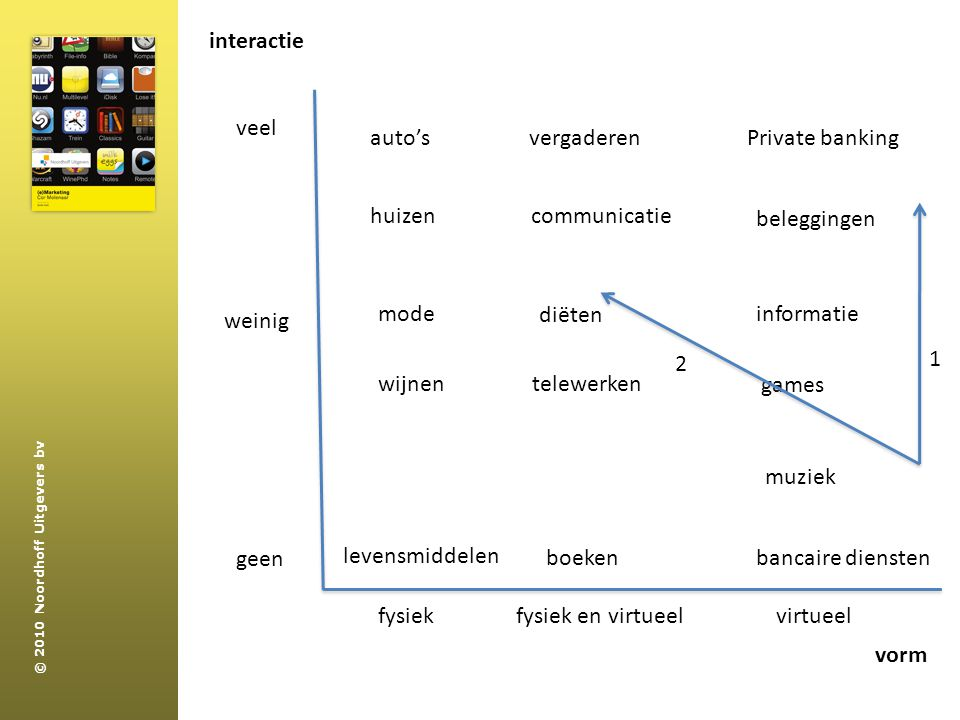 interactie veel. auto's. vergaderen. Private banking. huizen. communicatie. beleggingen. mode.