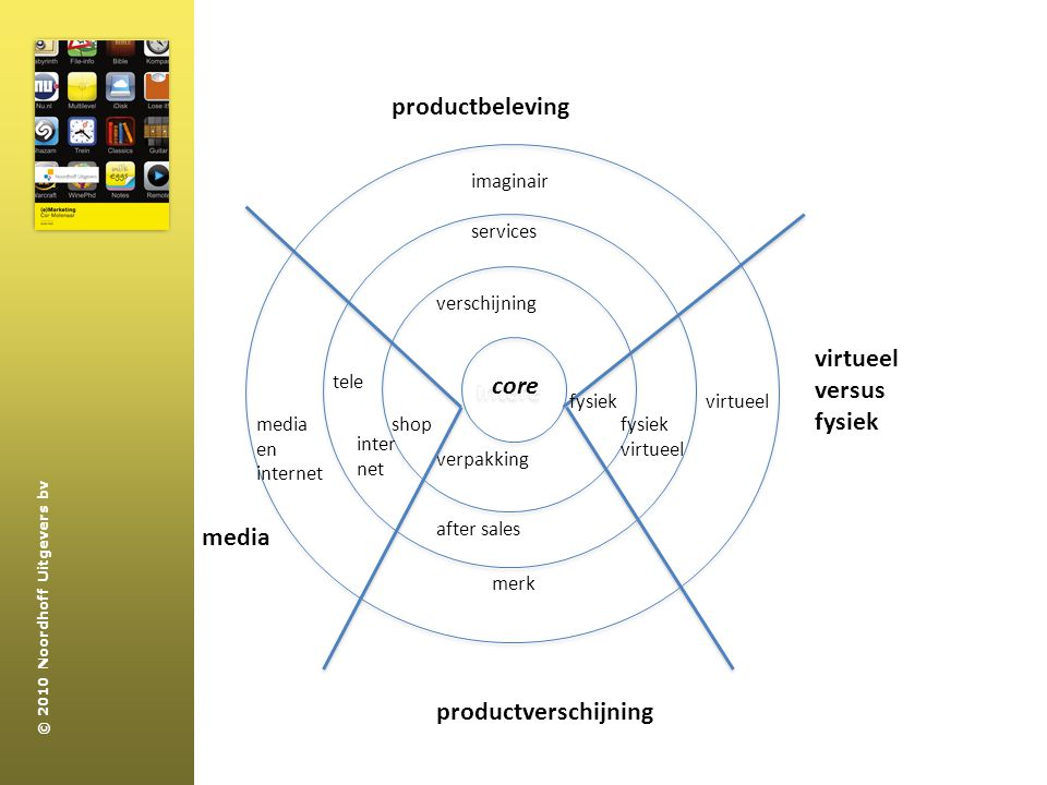productbeleving intere virtueel versus core fysiek media
