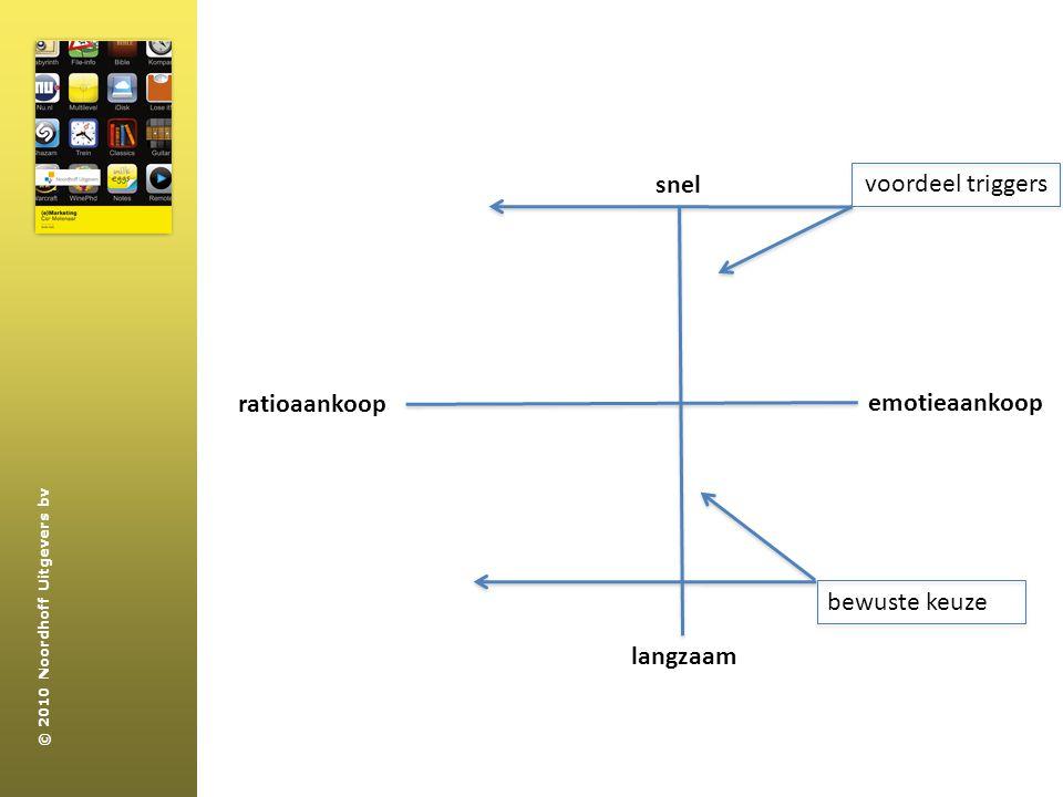 snel voordeel triggers ratioaankoop emotieaankoop bewuste keuze langzaam