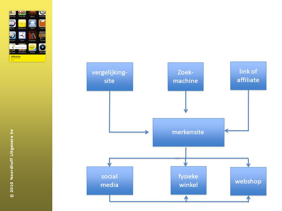 vergelijking-site Zoek- machine link of affiliate merkensite social media fysieke winkel webshop