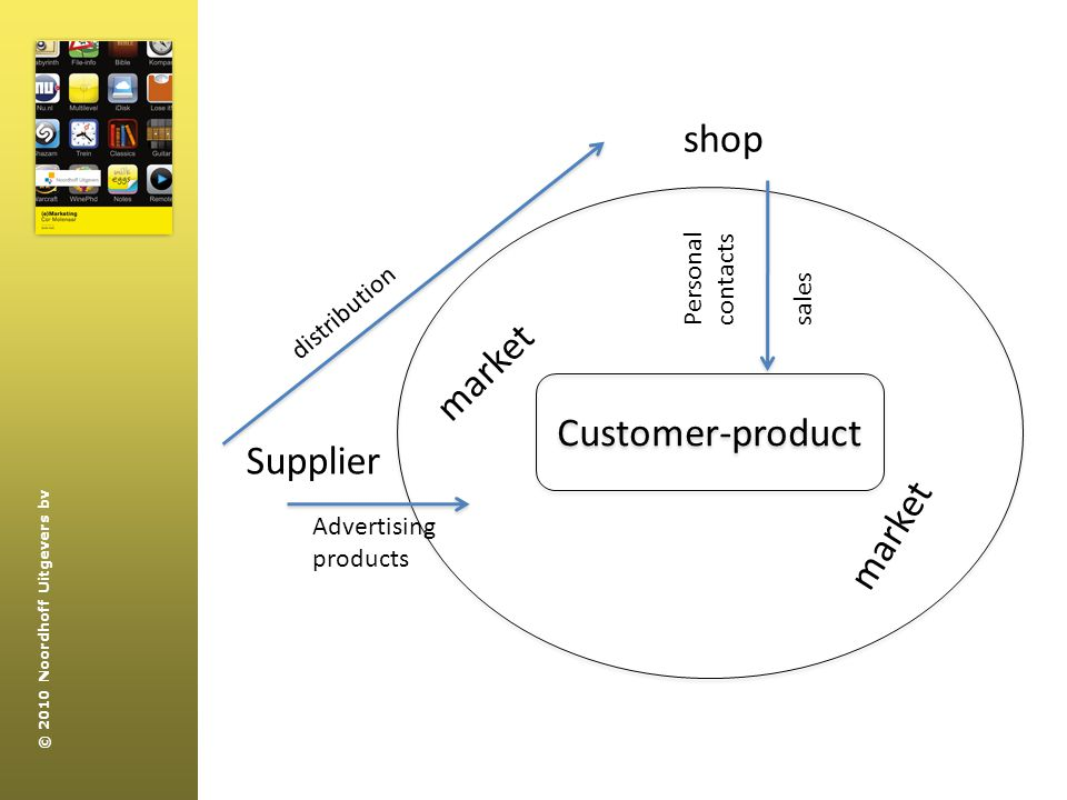 shop Customer-product market Supplier market Personal contacts
