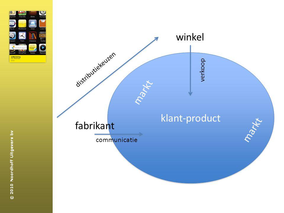 winkel markt klant-product markt fabrikant markt distributiekeuzen