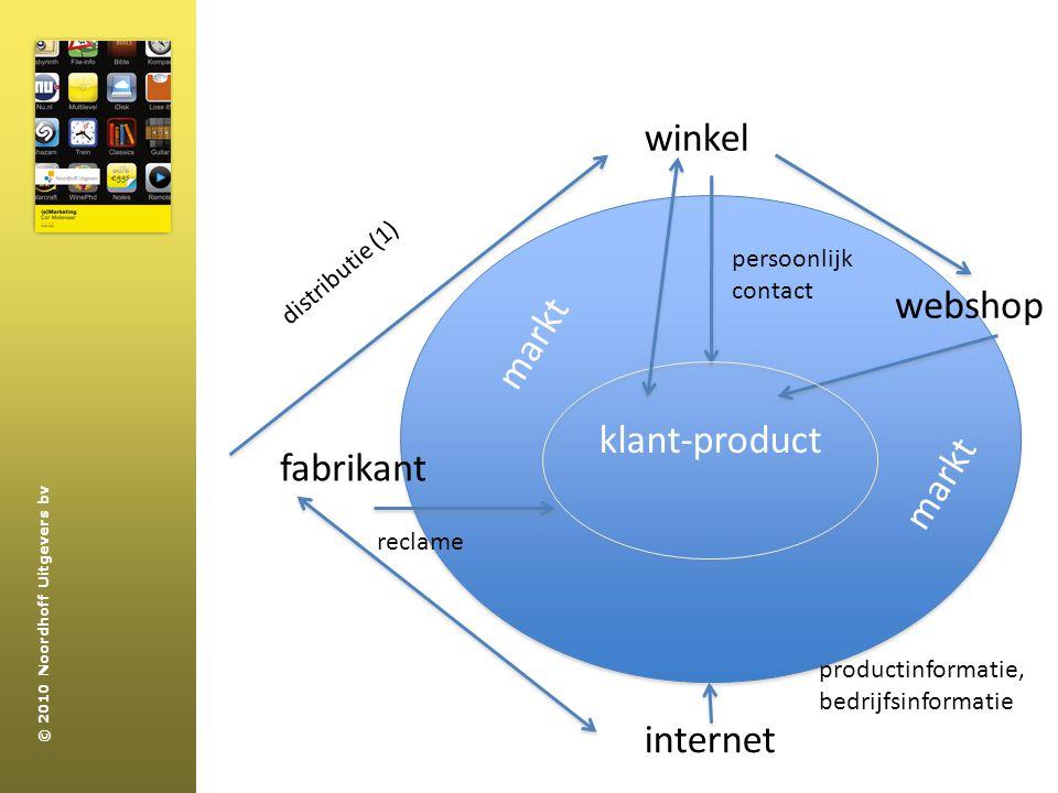 winkel webshop markt klant-product fabrikant markt internet