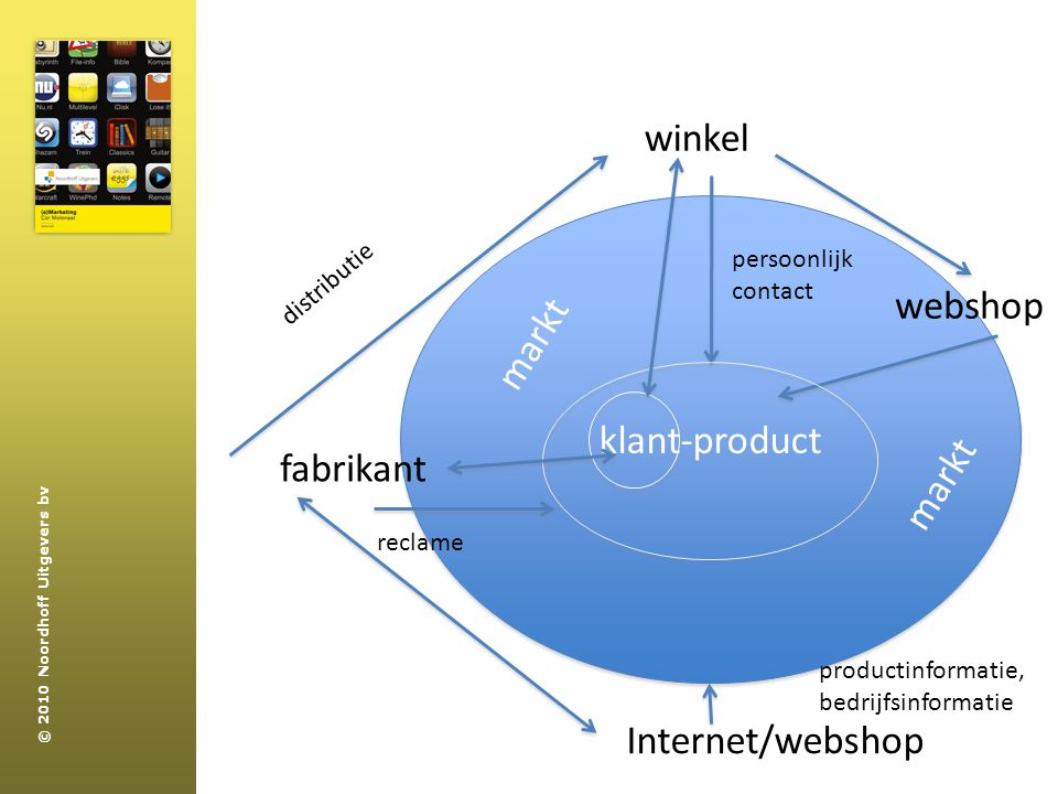 winkel webshop markt klant-product fabrikant markt Internet/webshop