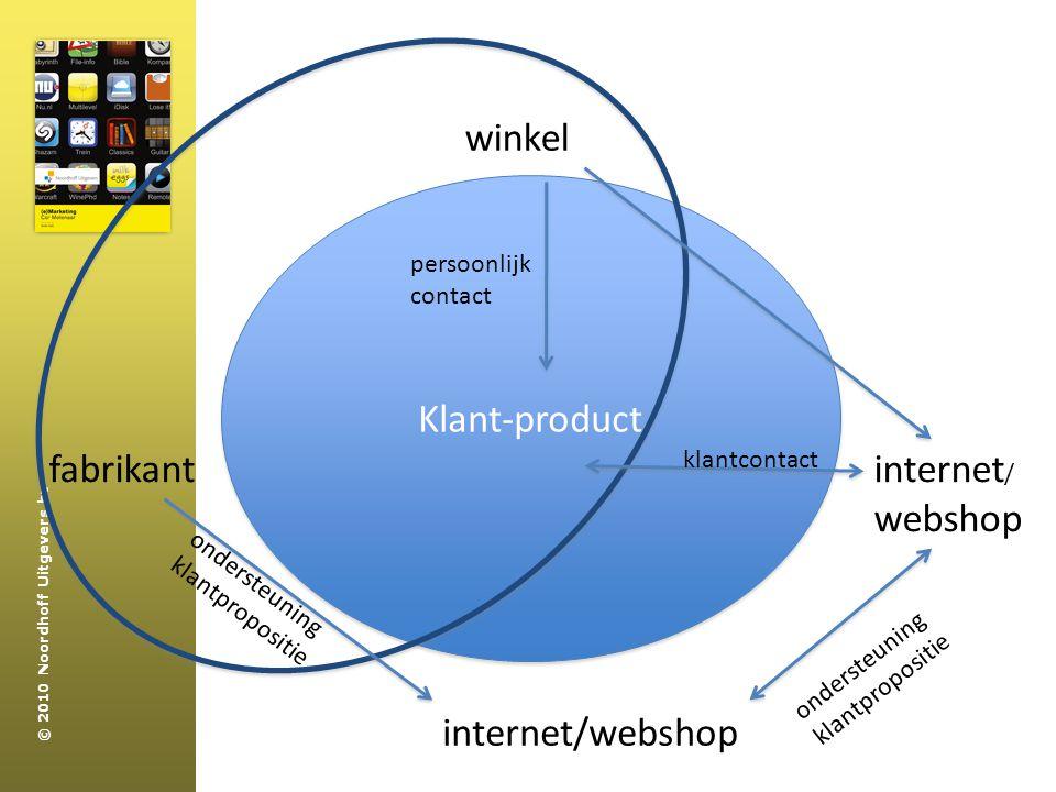 winkel Klant-product fabrikant internet/ webshop internet/webshop